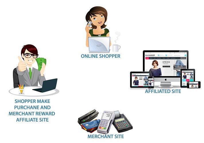 affiliate marketing rohini delhi