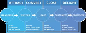 inbound-marketing-course